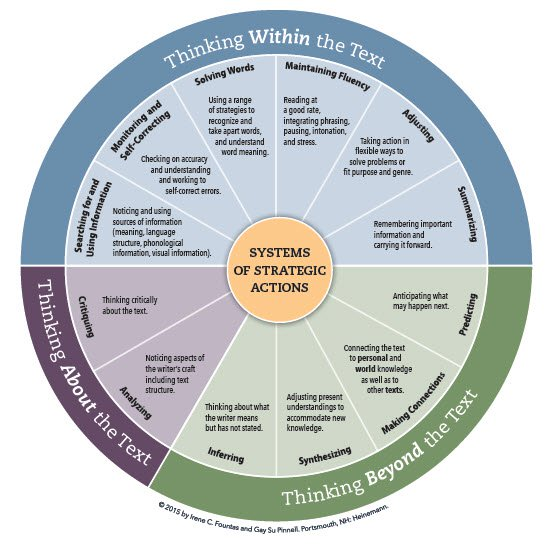 Fountas & Pinnell developed the Systems of Strategic Action (SOSA) wheel to illustrate the areas of thinking that a reader engages in when processing a text. The reading comprehension strategies you teach are based on these systems.